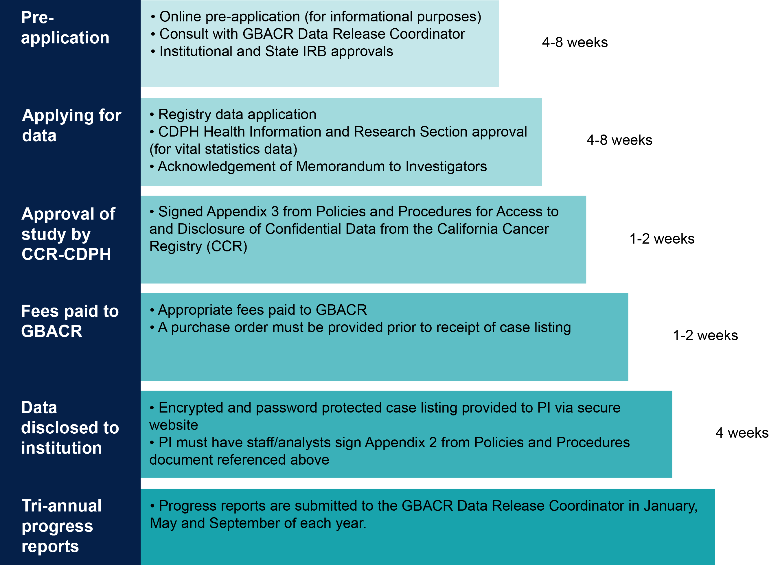 Data Access and Disclosure | Greater Bay Area Cancer Registry